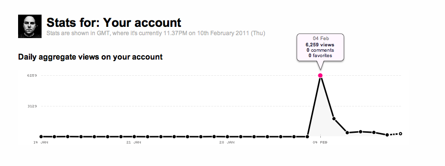Flickr viser at det ble 6259 visninger (klikk for større bilde)
